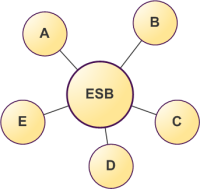 esb-point-to-point-02.png