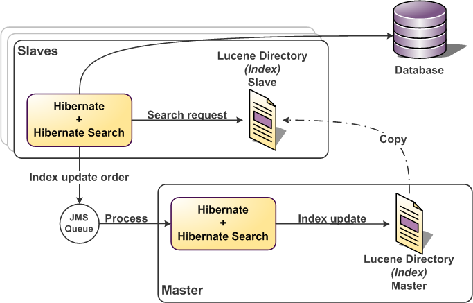 Hibernate Search Asynchronous Back End
