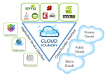 Lancement du projet Platform as a Service « Cloud Foundry » de Spring Source