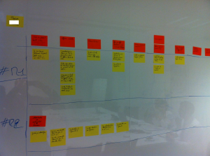 Projet IT Kanban-Story Mapping