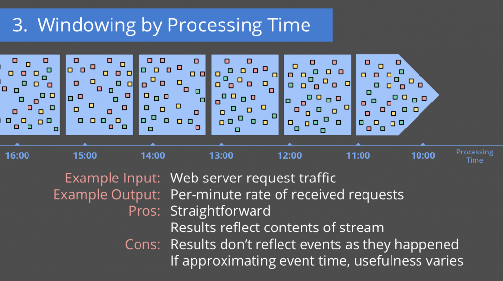 processing-time