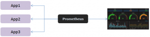prometheus-grafana