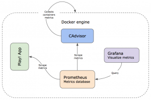 Docker-engine