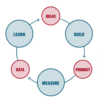 How to measure the success of an MVP - weSRCH