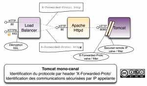 tomcat-ssl-mono-channel-with-x-forwarded-proto-header
