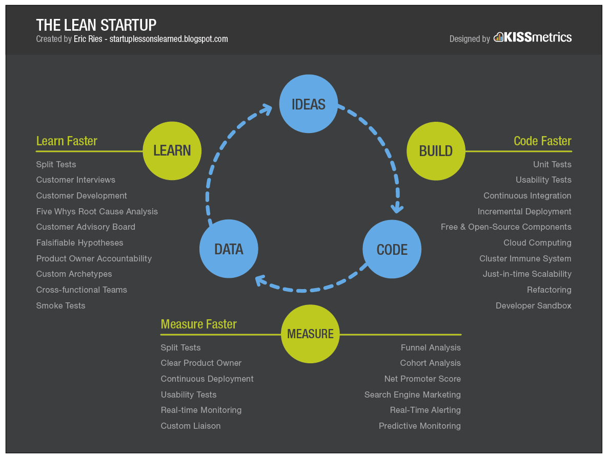 the-lean-startup_big_picture.png