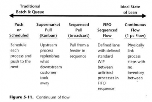 Continuum-of-flow.png