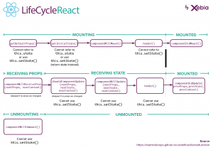react-cycle-de-vie.png