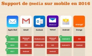 support de media sur mobile